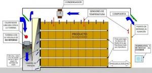 4. almacenaje cajas presion